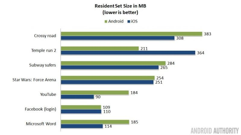 residenty set size android ios 16x9 - Why Does The Ios Devices Need So Much Less RAM Than Android Devices?
