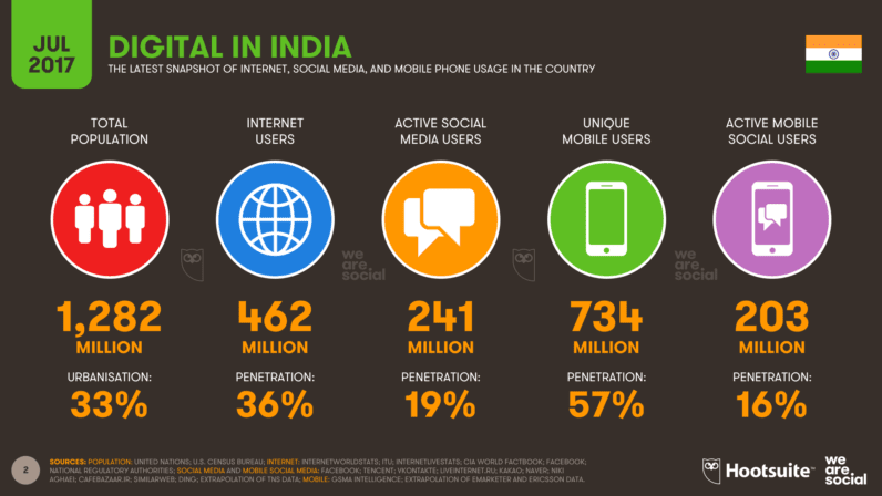 02 Digital in India in July 2017 796x448 - India Beats The United States For Having The Maximum Facebook users