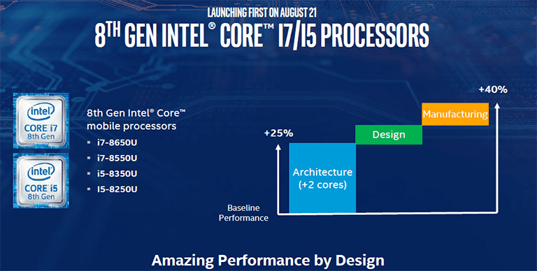 Intel 8th Gen Core processors - Intel's 8th Gen CPUs Are More Powerful Than We Thought