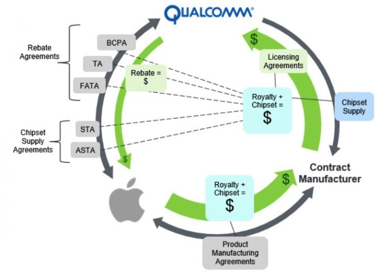 IMG 1 8 - Qualcomm Loses Two Key Decisions In The Dispute With Apple