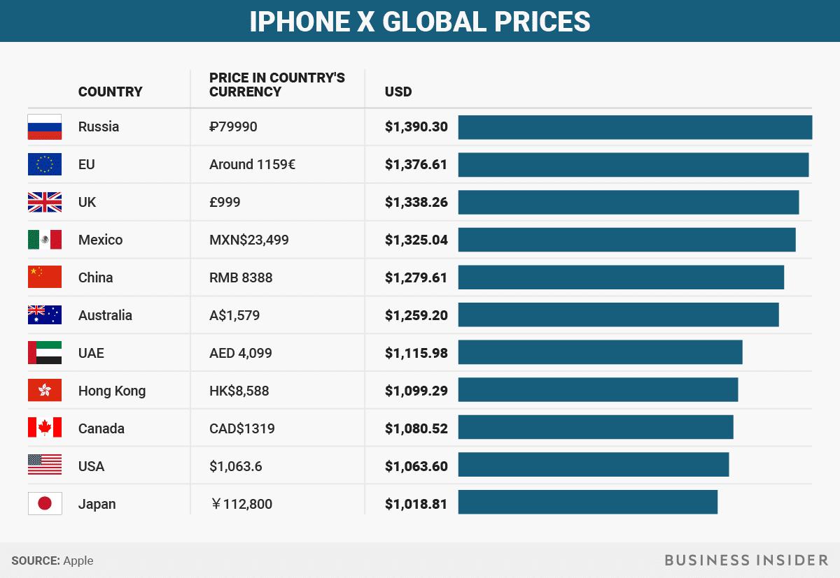 IPHONE X PRICE CANADA