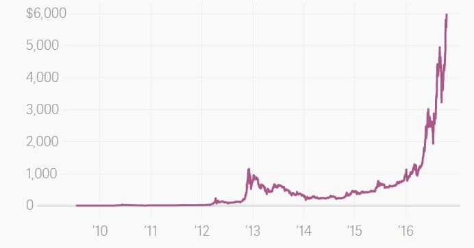Bitcoin - Bitcoin Breaks Above $6,000 & $100 Billion For The First Time In Its History