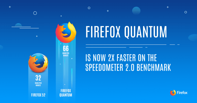 Meet The New Firefox Quantum Beta, Promises To Double Your Browser Speeds