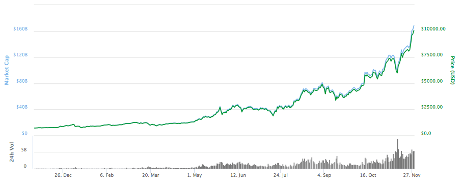 IMG 3 1 - Bitcoin Crosses $10,000 To Reach A New All-Time High
