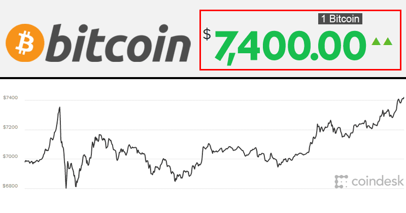 OMG! Bitcoin Price Jumps Above $7,400 For The First Time