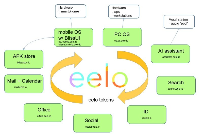 IMG 1 18 - Looking For An Android Alternative? Meet eelo, Developed By Mandriva Linux Creator