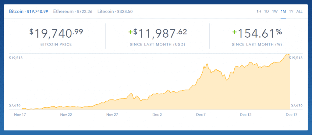 IMG 1 3 1024x445 - There's No Stopping! Bitcoin Crosses $19,000
