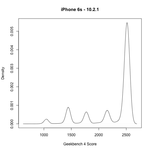 IMG 2 2 - Here's The Reason Why Apple Slows Down Older iPhones