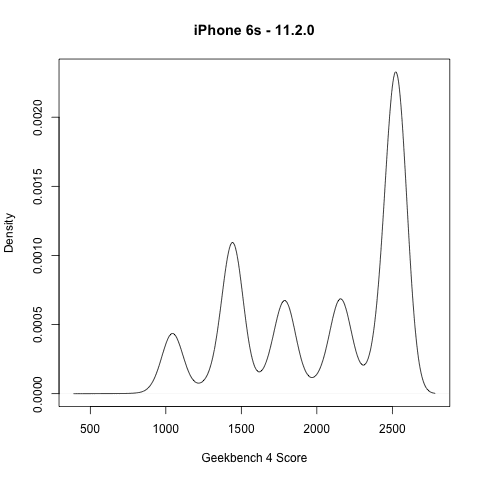 IMG 3 - Here's The Reason Why Apple Slows Down Older iPhones