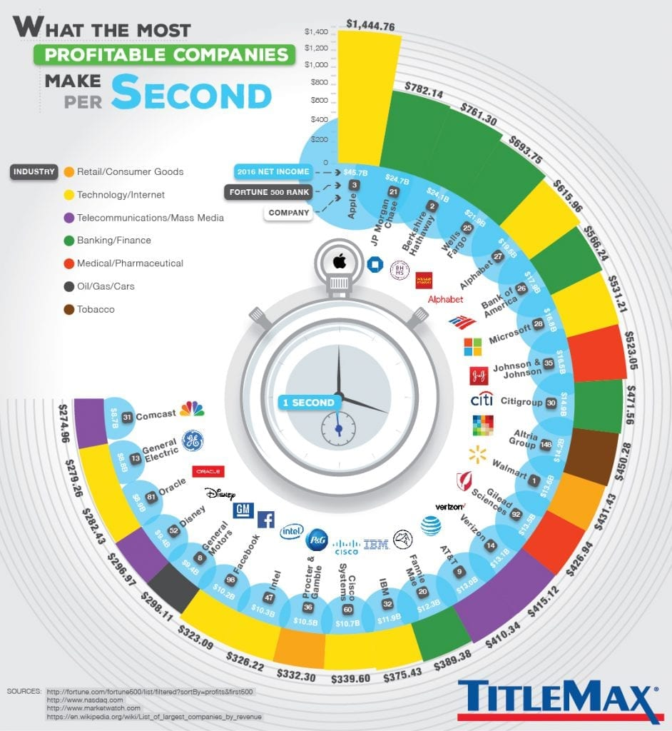 IMG 5 1 942x1024 - How Much Money Do Apple, Google & Others Make Each Second