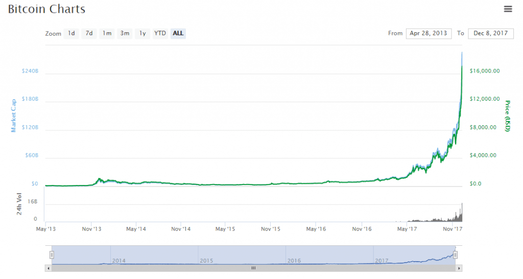 Image Source: Coin Market Cap