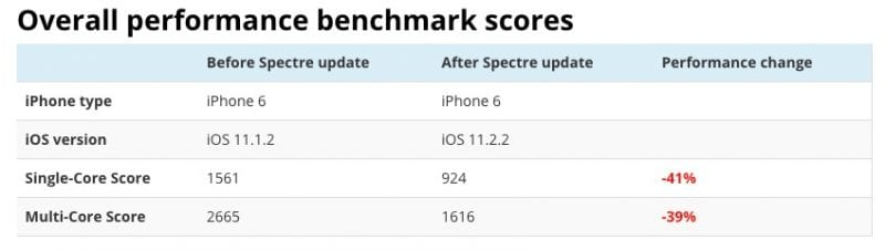 IMG 2 6 - iPhone 6 Shows Huge Drop In Performance