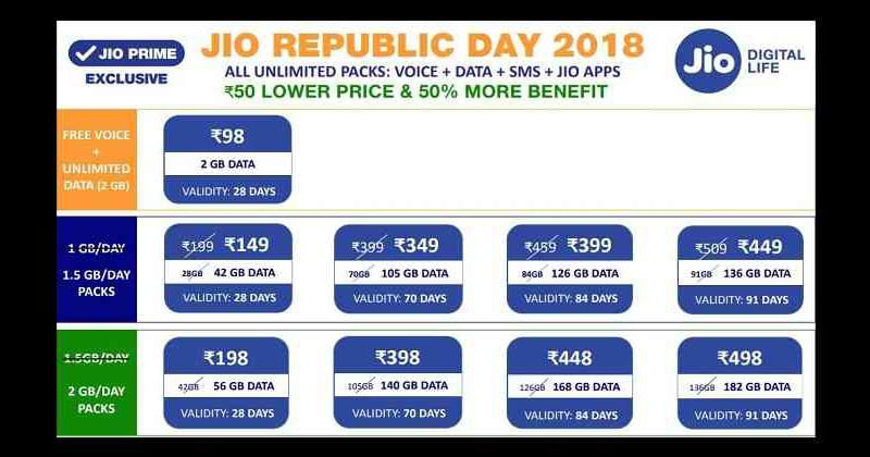 Reliance Jio Republic Day Offer: Get Extra Data Now!