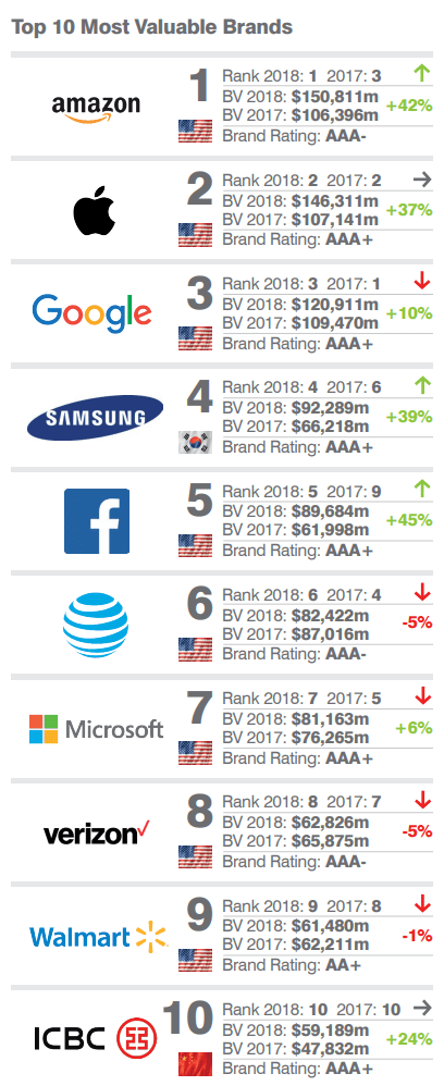 "Brands - Amazon Beats Apple & Google To Become The ""World's Most Valuable Brand"""