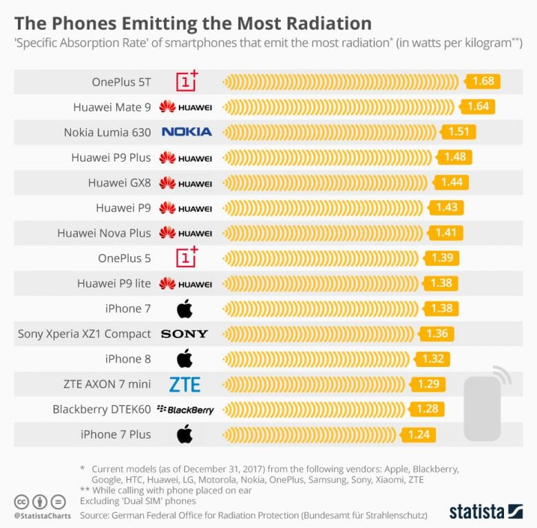 IMG 1 11 - Top 15 Smartphones Emitting The Most Radiation – OnePlus 5T Tops