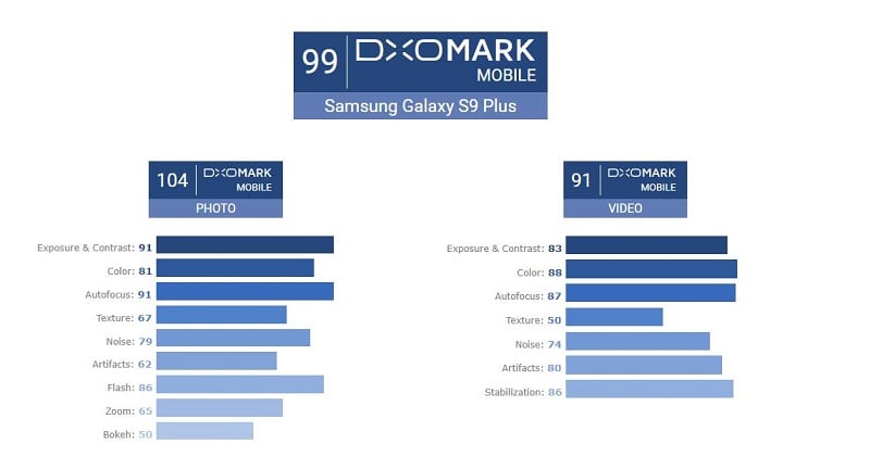 IMG 1 3 - Samsung Galaxy S9+ Beats iPhone X And Pixel 2 In The DxOMark