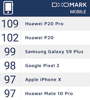 IMG 1 4 - Huawei P20 Pro Beats Galaxy S9, iPhone X & Pixel 2 In The DxOMark