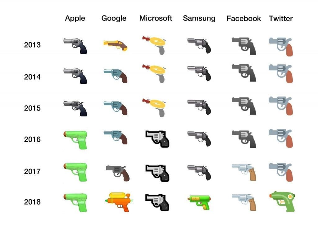 IMG 1 14 1024x725 - Microsoft Finally Ditches Its Gun Emoji, Following Google, Facebook And Apple