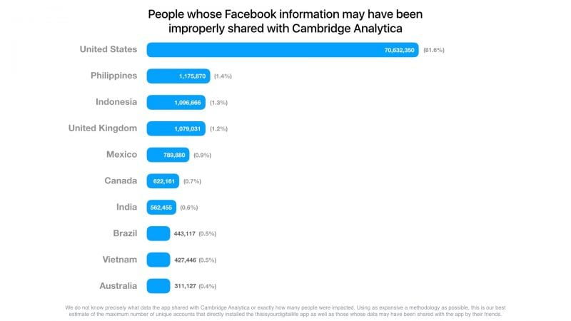IMG 1 3 - OMG! Facebook Exposed 87 Million Users