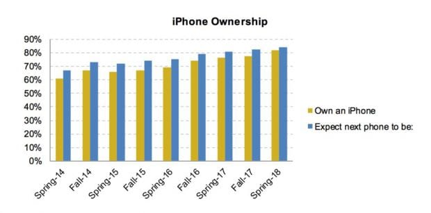iPhone - More Than 80% Of Teenagers Prefer iPhone Over Android