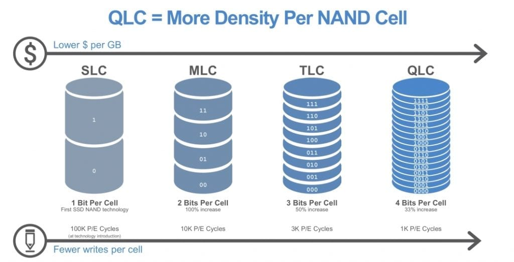 IMG 1 14 1024x523 - Intel & Micron Just Launched World's First QLC NAND SSD