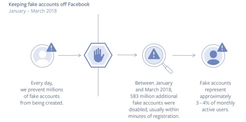 IMG 1 8 - OMG! Facebook Deleted 583 Million Fake Accounts