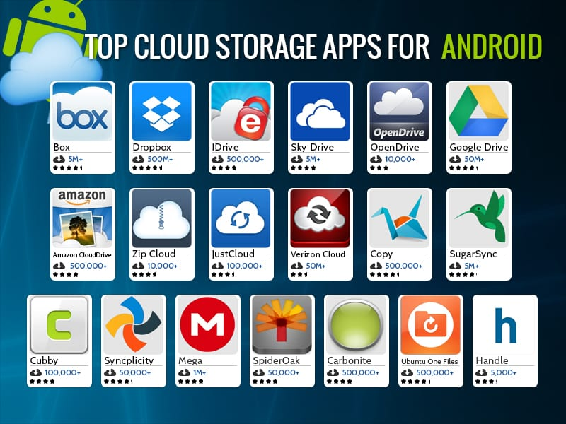 Use Cloud Storages