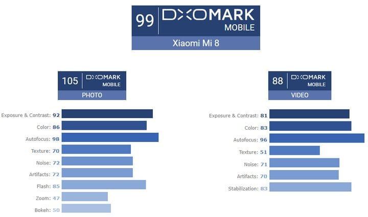 IMG 4 1 - Xiaomi Mi 8 Beats iPhone X & Pixel 2 In The DxOMark