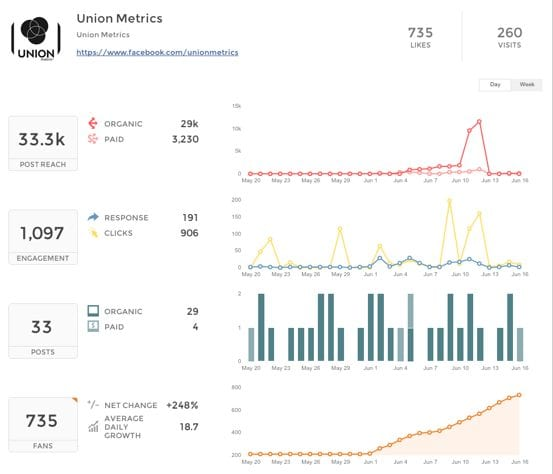 Best Tools To Get Started Tracking Social Media Analytics