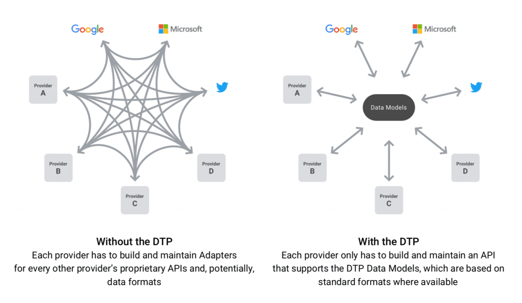 IMG 2 5 1024x595 - Google, Facebook, Microsoft And Twitter Team Up To Simplify Data Transfers