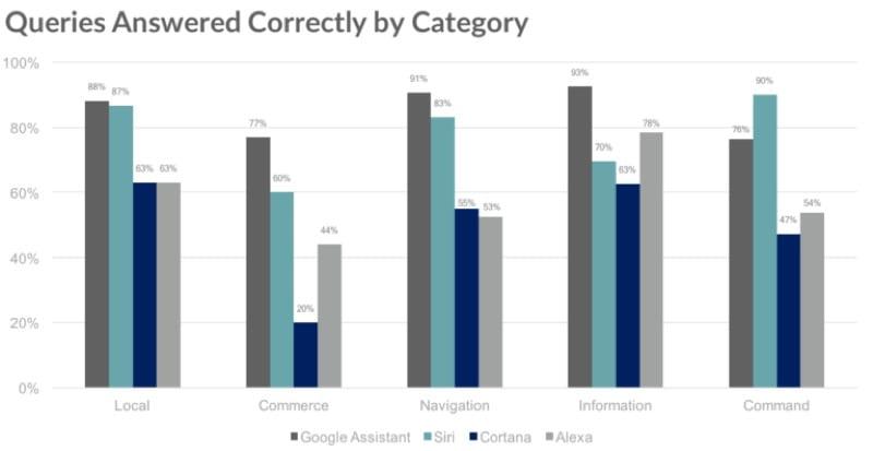 IMG 2 - Google Assistant Defeats Siri, Alexa, Cortana In IQ Test
