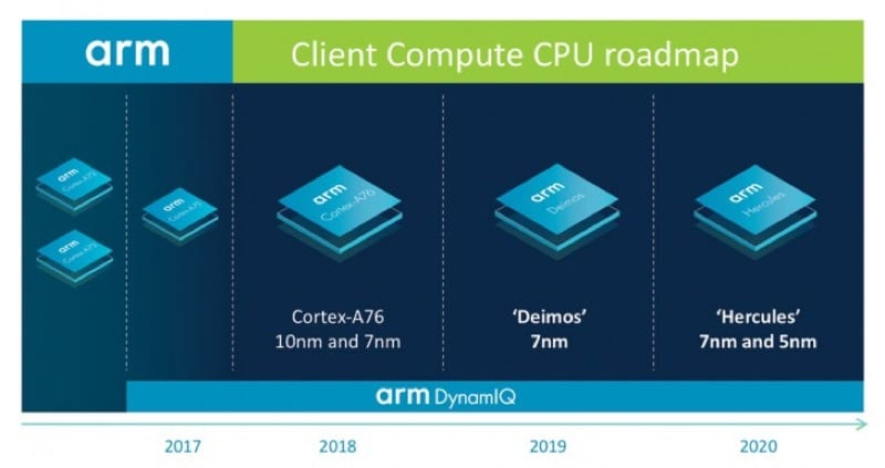 IMG 3 2 - ARM Wants To Overtake Intel With Its Next-Gen Processors