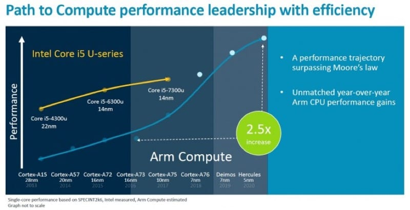 IMG 4 2 - ARM Wants To Overtake Intel With Its Next-Gen Processors