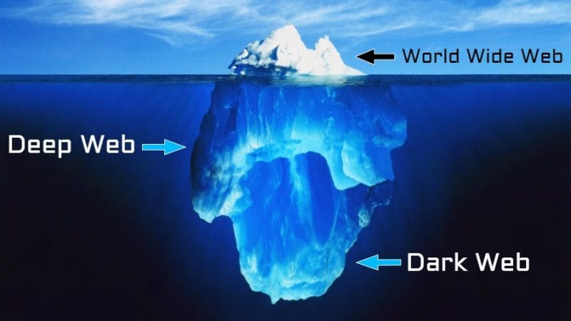Difference Between Deep Web Darknet - What Is The Difference Between Deep Web, Dark Web & Darknet?