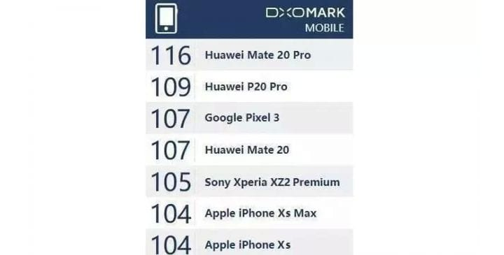 IMG 10 - DXOMark - Huawei Mate 20 Pro Will Be The Best Camera Phone Ever