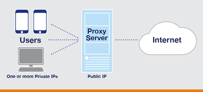 Difference Between A VPN And A Proxy