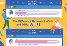 What Is The Difference Between 2.4 GHz And 5 GHz Wi-Fi?