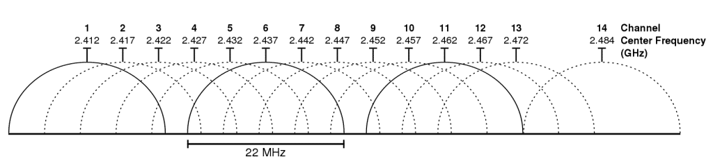 Wifi 1 1024x239 - What Is The Difference Between 2.4 GHz And 5 GHz Wi-Fi?