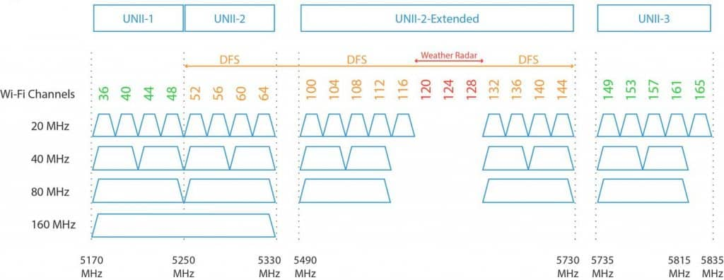 Wifi 2 1024x396 - What Is The Difference Between 2.4 GHz And 5 GHz Wi-Fi?