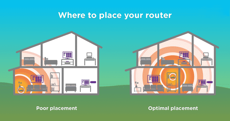 Place the router in an optimal position
