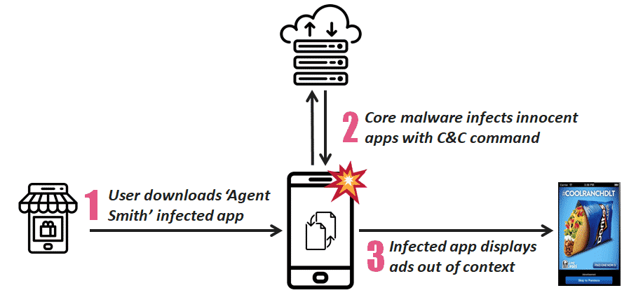 Agent Smith Malware