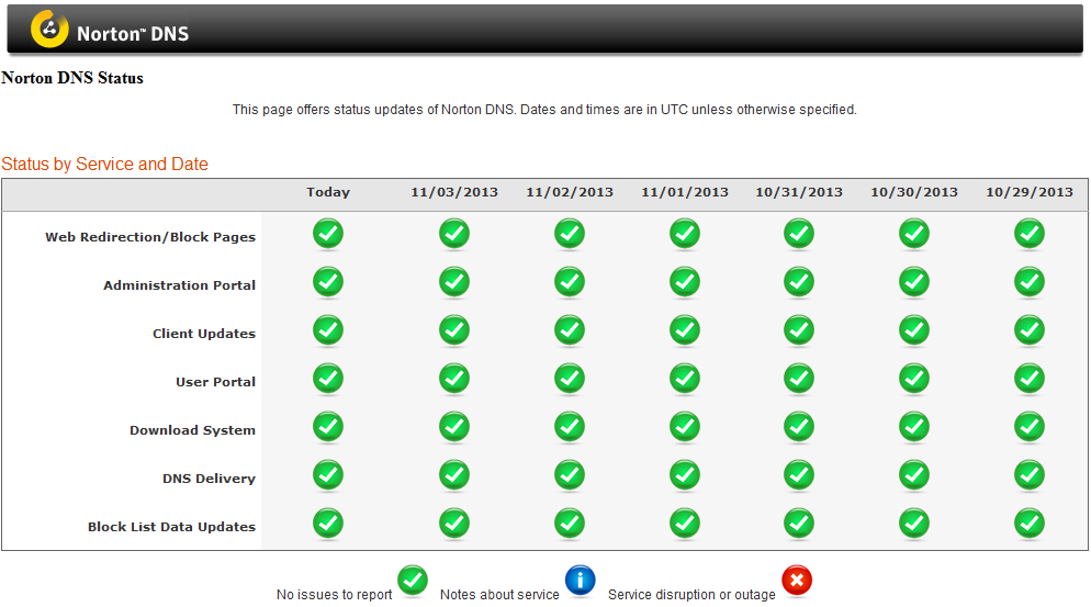 Best DNS Servers