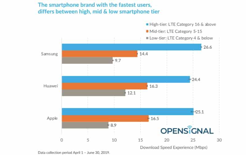 Samsung Phones Have Faster Download Speeds Than iPhones